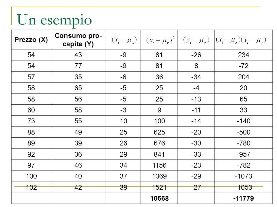 Un esempio Prezzo (X) Consumo pro- capite (Y) 5443-981-26234 5477-9818-72 5735-636-34204 5865-525-420 5856-525-1365 6058-39-1133 735510100-14-140 8849