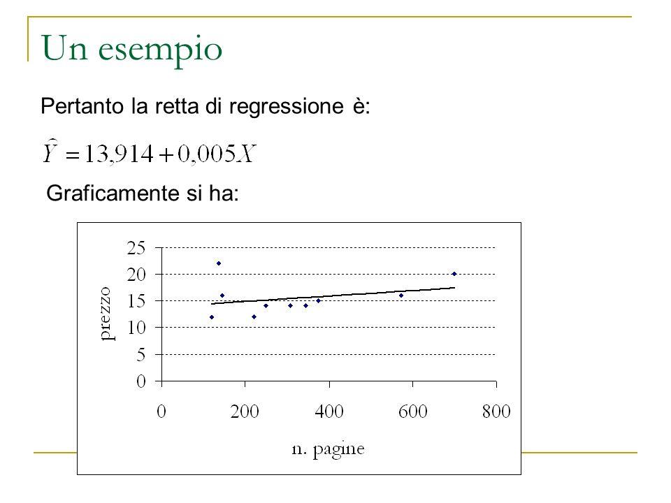 Un esempio Pertanto la retta di regressione è: Graficamente si ha: