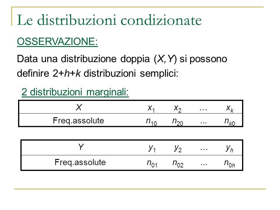 Le distribuzioni condizionate Xx1x1 x2x2 …xkxk Freq.assoluten 10 n 20...nk0nk0 OSSERVAZIONE: Data una distribuzione doppia (X,Y) si possono definire 2
