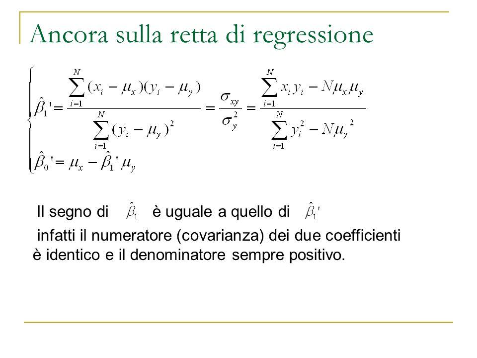 Ancora sulla retta di regressione Il segno di è uguale a quello di infatti il numeratore (covarianza) dei due coefficienti è identico e il denominator
