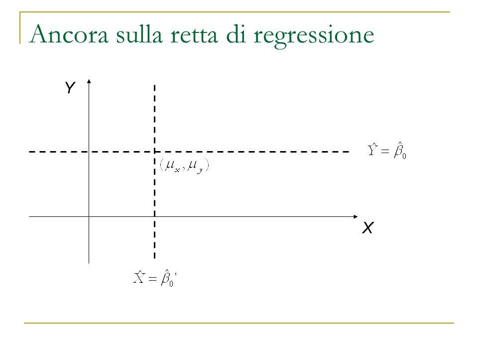 Ancora sulla retta di regressione X Y