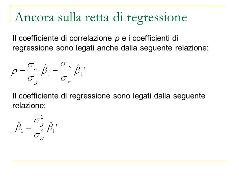 Ancora sulla retta di regressione Il coefficiente di correlazione ρ e i coefficienti di regressione sono legati anche dalla seguente relazione: Il coe