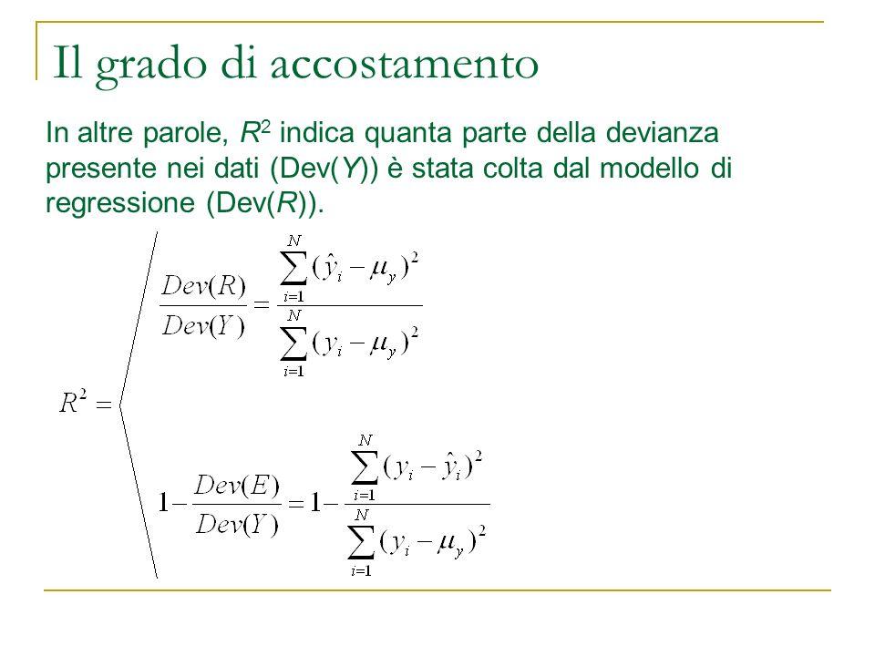 Il grado di accostamento In altre parole, R 2 indica quanta parte della devianza presente nei dati (Dev(Y)) è stata colta dal modello di regressione (