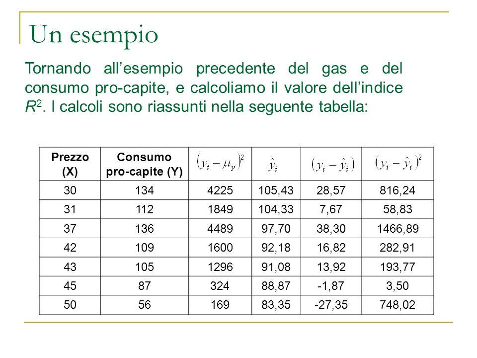Un esempio Tornando allesempio precedente del gas e del consumo pro-capite, e calcoliamo il valore dellindice R 2. I calcoli sono riassunti nella segu
