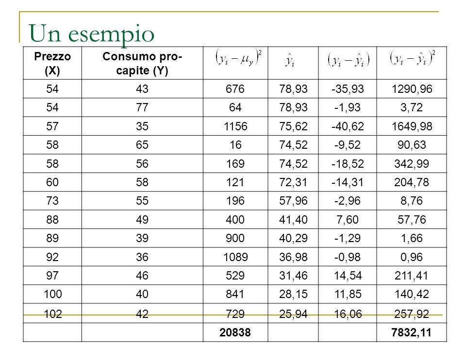 Un esempio Prezzo (X) Consumo pro- capite (Y) 544367678,93-35,931290,96 54776478,93-1,933,72 5735115675,62-40,621649,98 58651674,52-9,5290,63 58561697