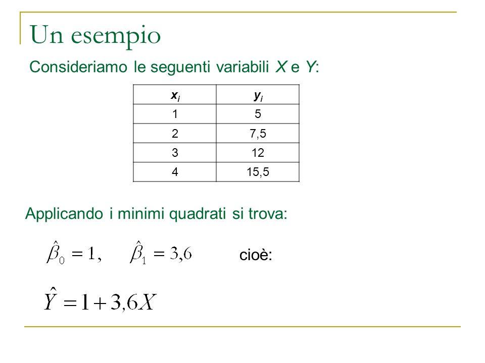 Consideriamo le seguenti variabili X e Y: xixi yiyi 15 27,5 312 415,5 Applicando i minimi quadrati si trova: cioè: