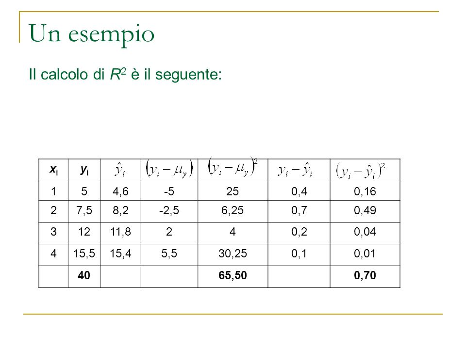 Un esempio Il calcolo di R 2 è il seguente: xixi yiyi 154,6-5250,40,16 27,58,2-2,56,250,70,49 31211,8240,20,04 415,515,45,530,250,10,01 4065,500,70