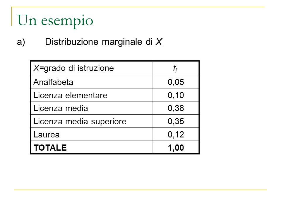 Un esempio a)Distribuzione marginale di X X=grado di istruzionefi fi Analfabeta0,05 Licenza elementare0,10 Licenza media0,38 Licenza media superiore0,