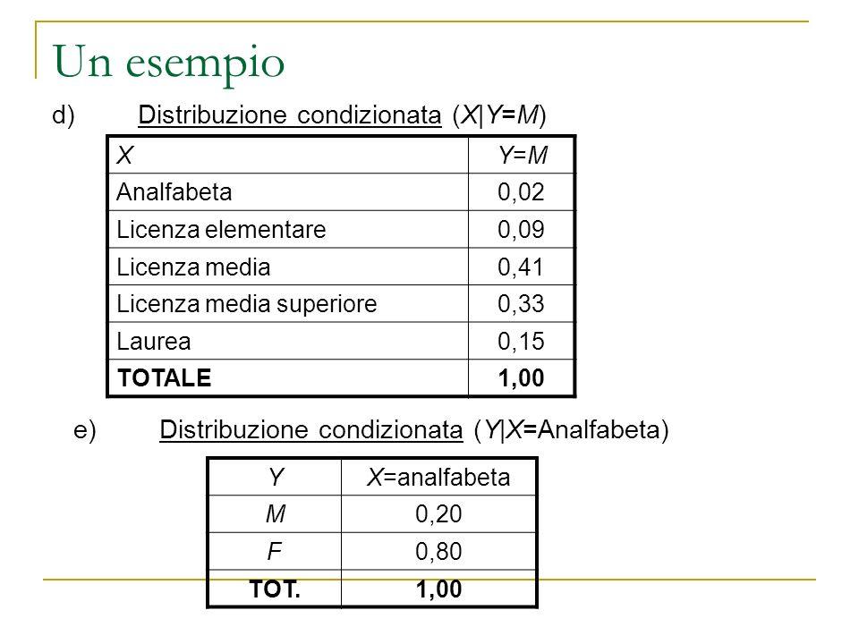 Un esempio XY=MY=M Analfabeta0,02 Licenza elementare0,09 Licenza media0,41 Licenza media superiore0,33 Laurea0,15 TOTALE1,00 d)Distribuzione condizion