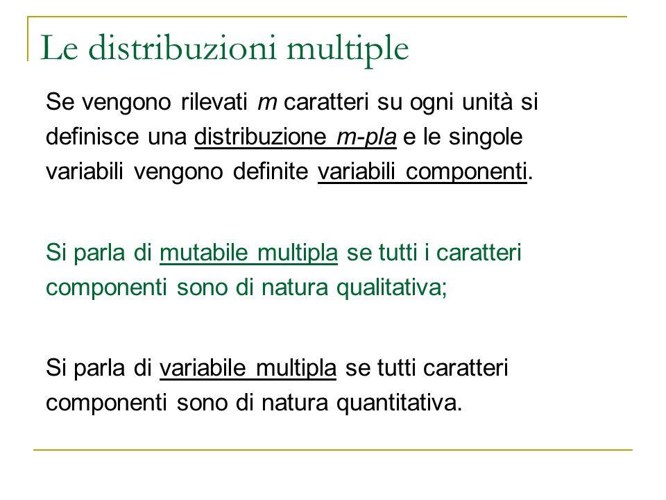 Le distribuzioni multiple Se le N unità del collettivo non sono molto numerose, si può rappresentare la distribuzione multipla indicando per ciascuna unità le m modalità presenti in essa: UnitàX1X1 X2X2 …XmXm 1x 11 x 12...x1mx1m 2x 21 x 22...x2mx2m … NxN1xN1 xN2xN2 x Nm dove x 11 indica la modalità del carattere X 1 presente nella prima unità e così via.