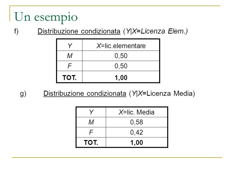 Un esempio YX=lic.elementare M0,50 F TOT.1,00 f)Distribuzione condizionata (Y|X=Licenza Elem.) g)Distribuzione condizionata (Y|X=Licenza Media) YX=lic