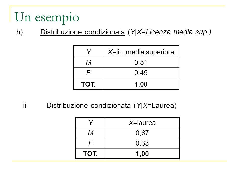 Un esempio YX=lic. media superiore M0,51 F0,49 TOT.1,00 h)Distribuzione condizionata (Y|X=Licenza media sup.) i)Distribuzione condizionata (Y|X=Laurea