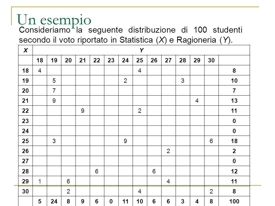 Un esempio Consideriamo la seguente distribuzione di 100 studenti secondo il voto riportato in Statistica (X) e Ragioneria (Y). XY 1819202122232425262