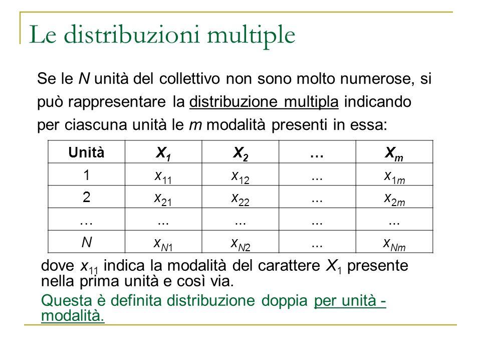 Le distribuzioni multiple Consideriamo un collettivo di sei studenti sui quali sono stati rilevati letà e il voto allesame di statistica, la distribuzione unità - modalità è la seguente: Unità123456 età181920192122 voto202123252623