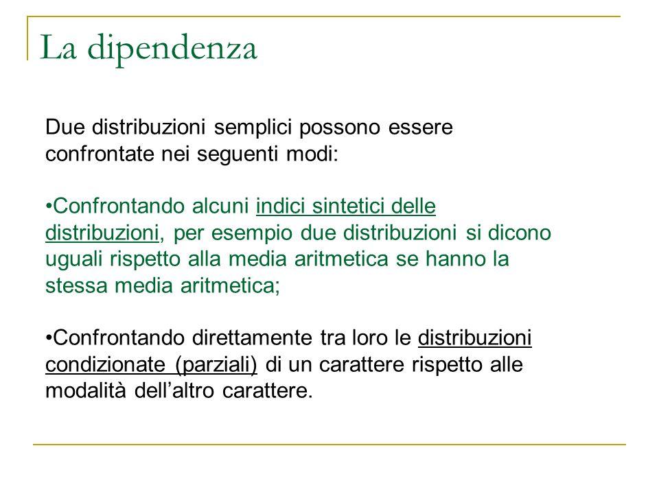 La dipendenza Due distribuzioni semplici possono essere confrontate nei seguenti modi: Confrontando alcuni indici sintetici delle distribuzioni, per e