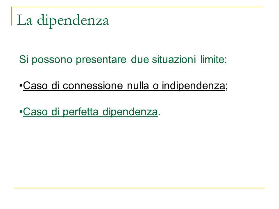 La dipendenza Si possono presentare due situazioni limite: Caso di connessione nulla o indipendenza; Caso di perfetta dipendenza.