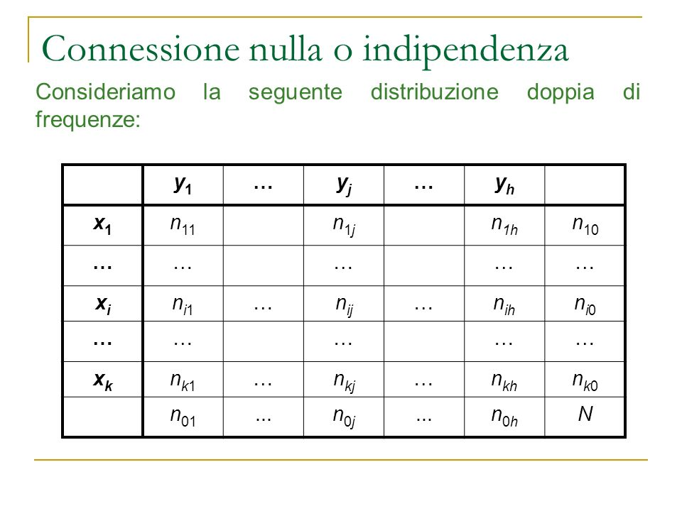 Connessione nulla o indipendenza Consideriamo la seguente distribuzione doppia di frequenze: y1y1 …yjyj …yhyh x1x1 n 11 n1jn1j n 1h n 10 …………… xixi ni