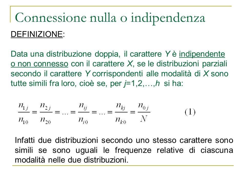 Connessione nulla o indipendenza DEFINIZIONE: Data una distribuzione doppia, il carattere Y è indipendente o non connesso con il carattere X, se le di