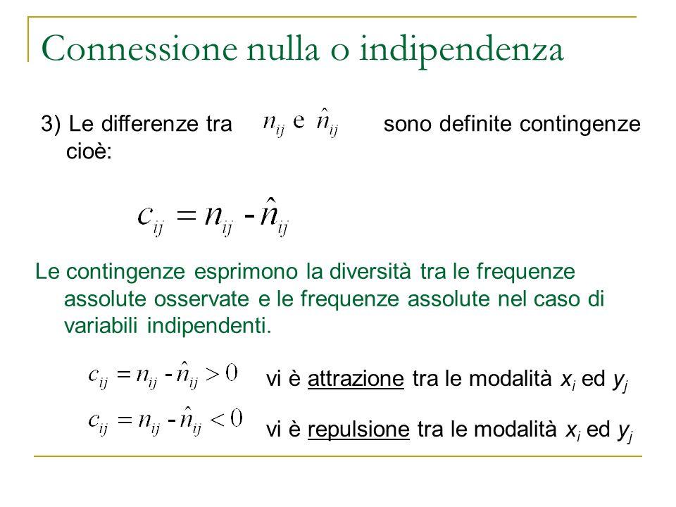 Connessione nulla o indipendenza 3) Le differenze tra sono definite contingenze cioè: Le contingenze esprimono la diversità tra le frequenze assolute