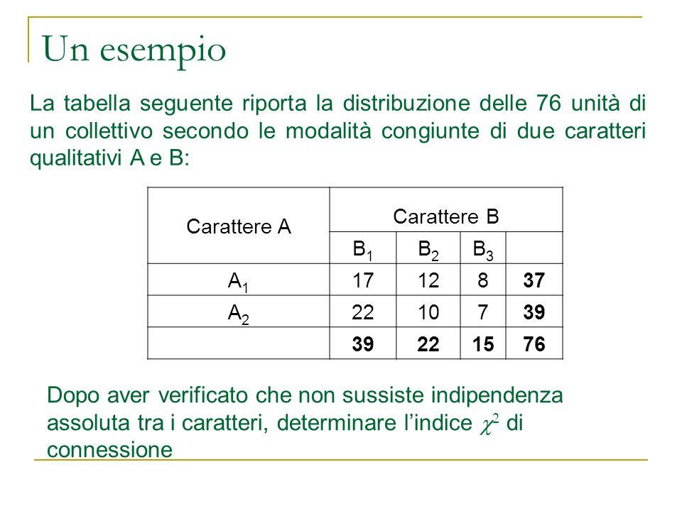 Un esempio La tabella seguente riporta la distribuzione delle 76 unità di un collettivo secondo le modalità congiunte di due caratteri qualitativi A e