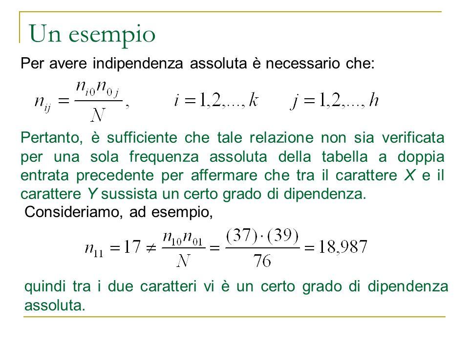 Un esempio Consideriamo, ad esempio, Per avere indipendenza assoluta è necessario che: Pertanto, è sufficiente che tale relazione non sia verificata p