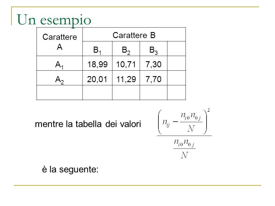 Un esempio Carattere A Carattere B B1B1 B2B2 B3B3 A1A1 18,9910,717,30 A2A2 20,0111,297,70 mentre la tabella dei valori è la seguente: