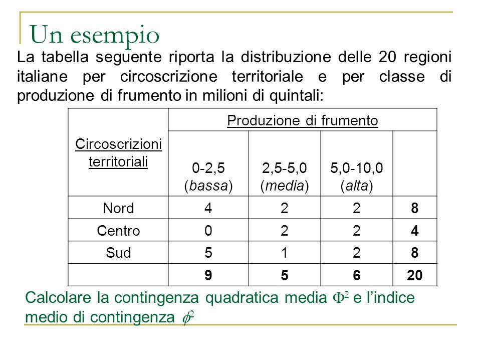 Un esempio La tabella seguente riporta la distribuzione delle 20 regioni italiane per circoscrizione territoriale e per classe di produzione di frumen