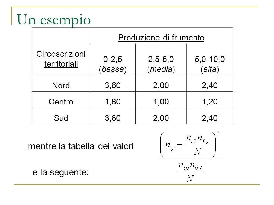 Un esempio Circoscrizioni territoriali Produzione di frumento 0-2,5 (bassa) 2,5-5,0 (media) 5,0-10,0 (alta) Nord3,602,002,40 Centro1,801,001,20 Sud3,6
