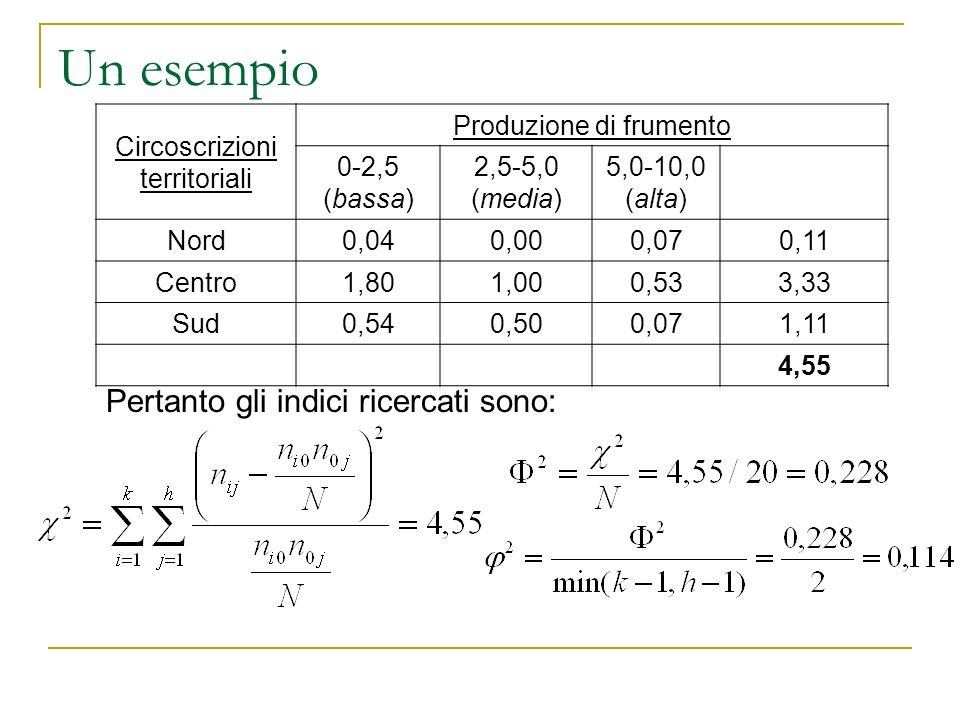 Un esempio Circoscrizioni territoriali Produzione di frumento 0-2,5 (bassa) 2,5-5,0 (media) 5,0-10,0 (alta) Nord0,040,000,070,11 Centro1,801,000,533,3