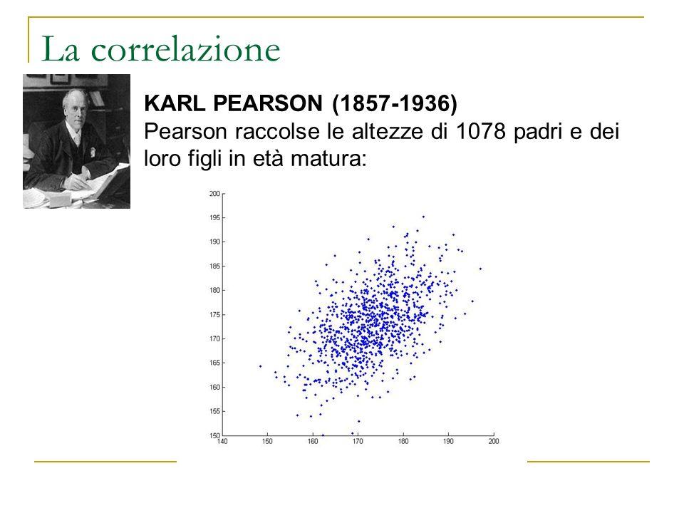La correlazione. KARL PEARSON (1857-1936) Pearson raccolse le altezze di 1078 padri e dei loro figli in età matura:
