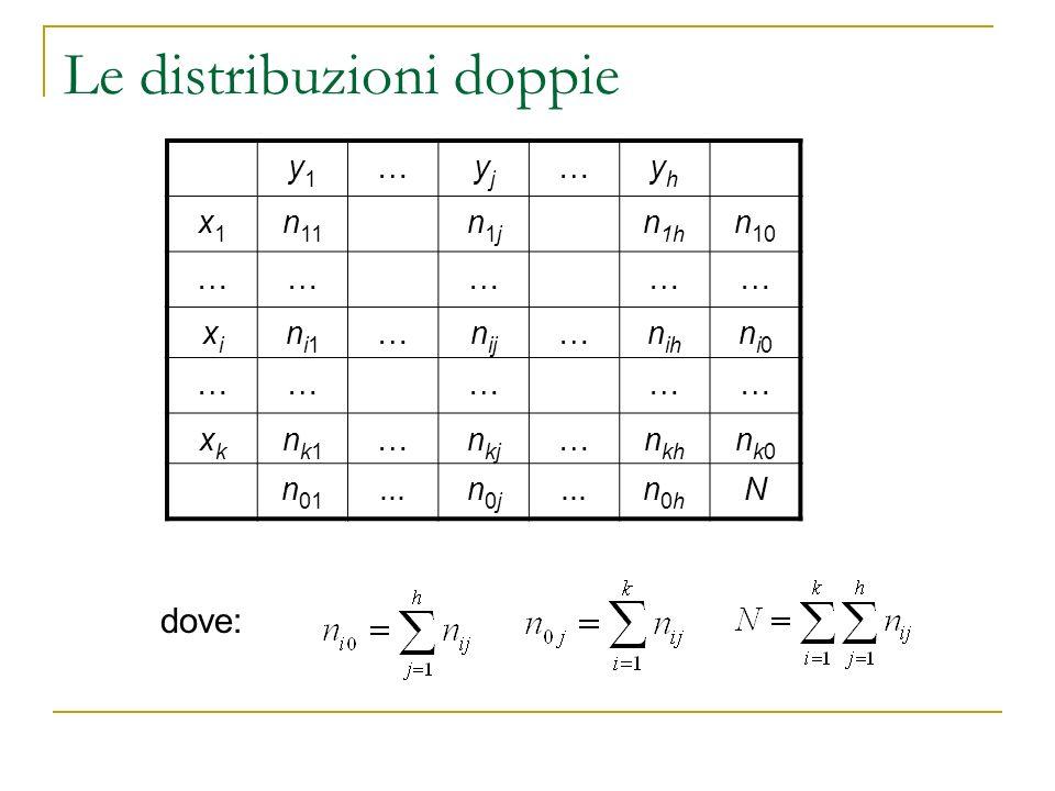 Le distribuzioni doppie Le frequenze n i0, i=1,2,…,k sono definite frequenze marginali assolute della variabile X, mentre le frequenze n 0j j=1,2,…,h sono definite frequenze marginali assolute della variabile Y.