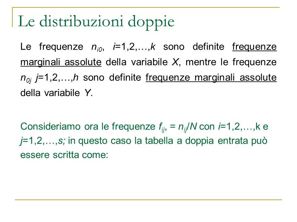 Le distribuzioni doppie y1y1 …yjyj …yhyh x1x1 f 11 f1jf1j f 1h f 10 …………… xixi fi1fi1 …f ij …f ih fi0fi0 …………… xkxk fk1fk1 …f kj …f kh fk0fk0 f 01...f0jf0j f0kf0k 1 dove: