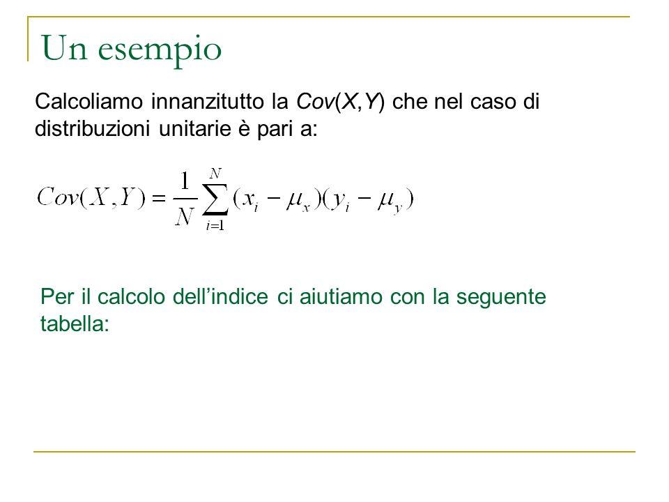 Un esempio. Calcoliamo innanzitutto la Cov(X,Y) che nel caso di distribuzioni unitarie è pari a: Per il calcolo dellindice ci aiutiamo con la seguente