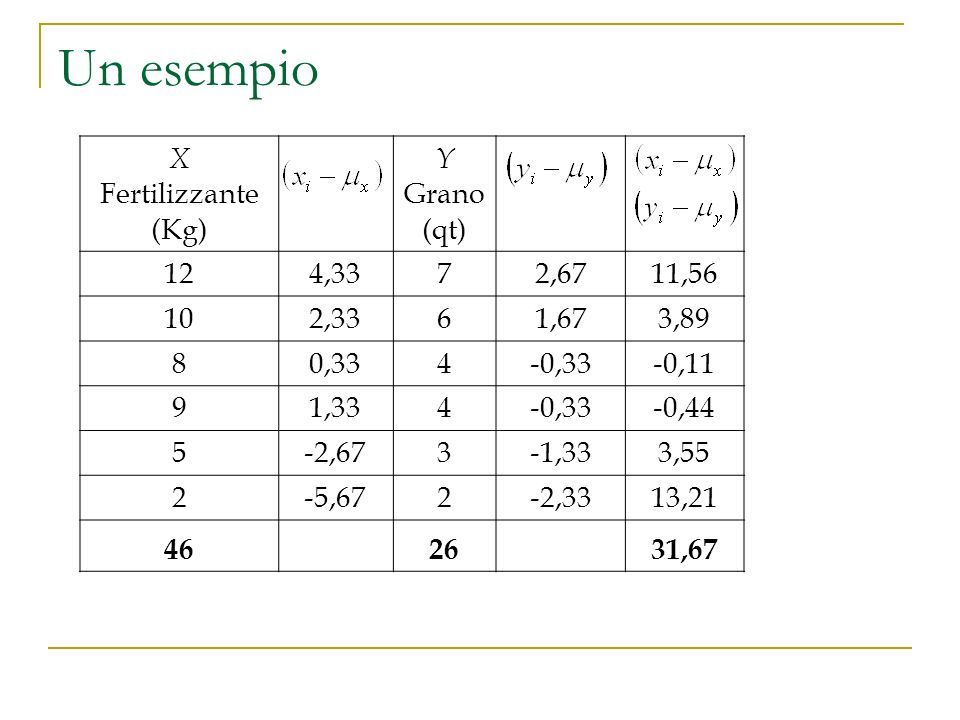 Un esempio. X Fertilizzante (Kg) Y Grano (qt) 124,3372,6711,56 102,3361,673,89 80,334-0,33-0,11 91,334-0,33-0,44 5-2,673-1,333,55 2-5,672-2,3313,21 46