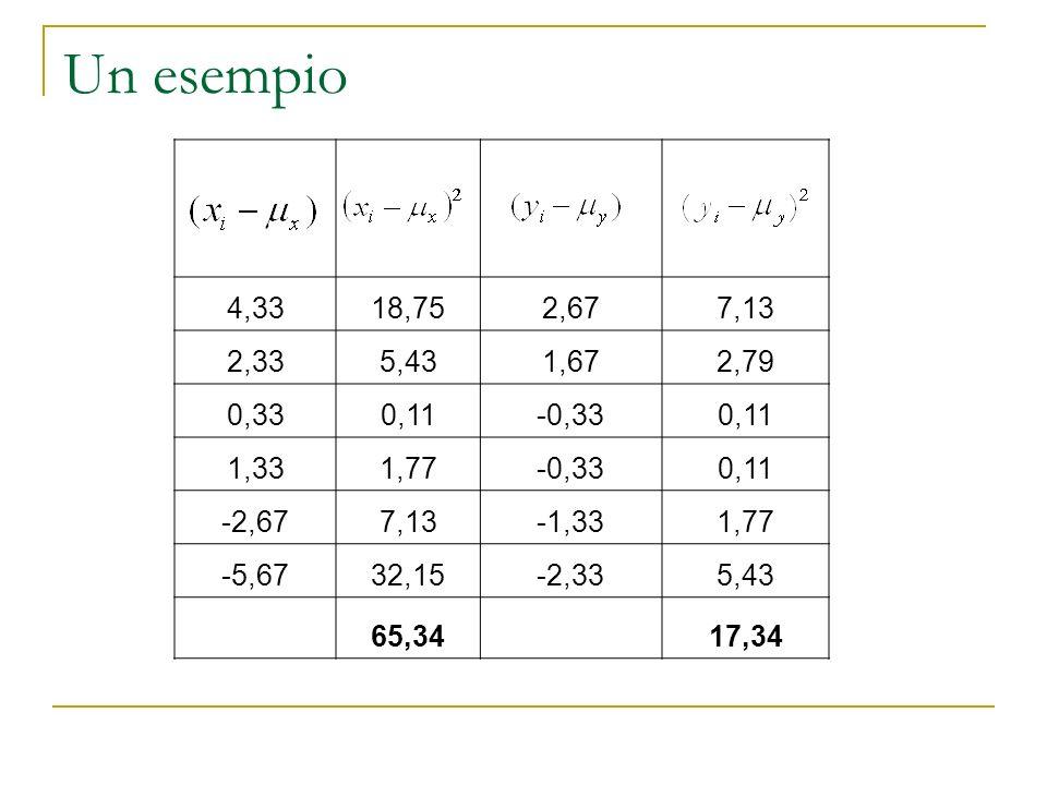 Un esempio 4,3318,752,677,13 2,335,431,672,79 0,330,11-0,330,11 1,331,77-0,330,11 -2,677,13-1,331,77 -5,6732,15-2,335,43 65,3417,34.