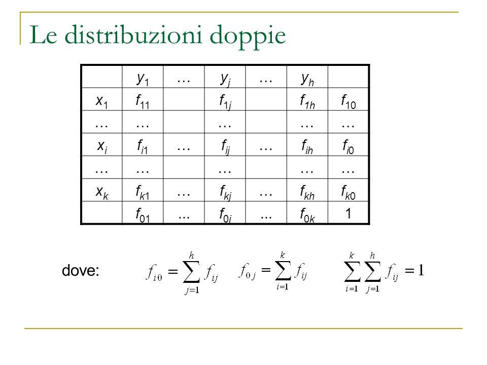 Le distribuzioni doppie y1y1 …yjyj …yhyh x1x1 f 11 f1jf1j f 1h f 10 …………… xixi fi1fi1 …f ij …f ih fi0fi0 …………… xkxk fk1fk1 …f kj …f kh fk0fk0 f 01...f