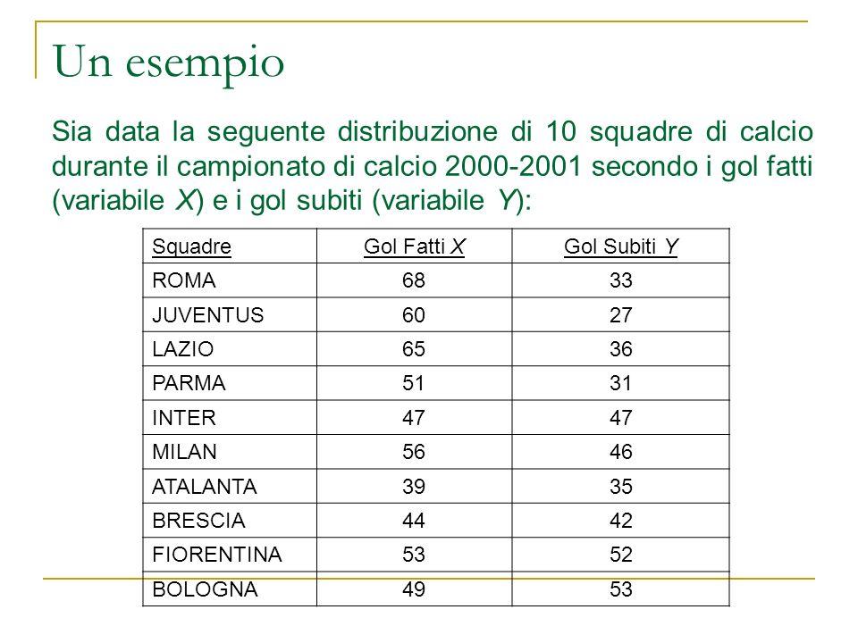 Un esempio. Sia data la seguente distribuzione di 10 squadre di calcio durante il campionato di calcio 2000-2001 secondo i gol fatti (variabile X) e i