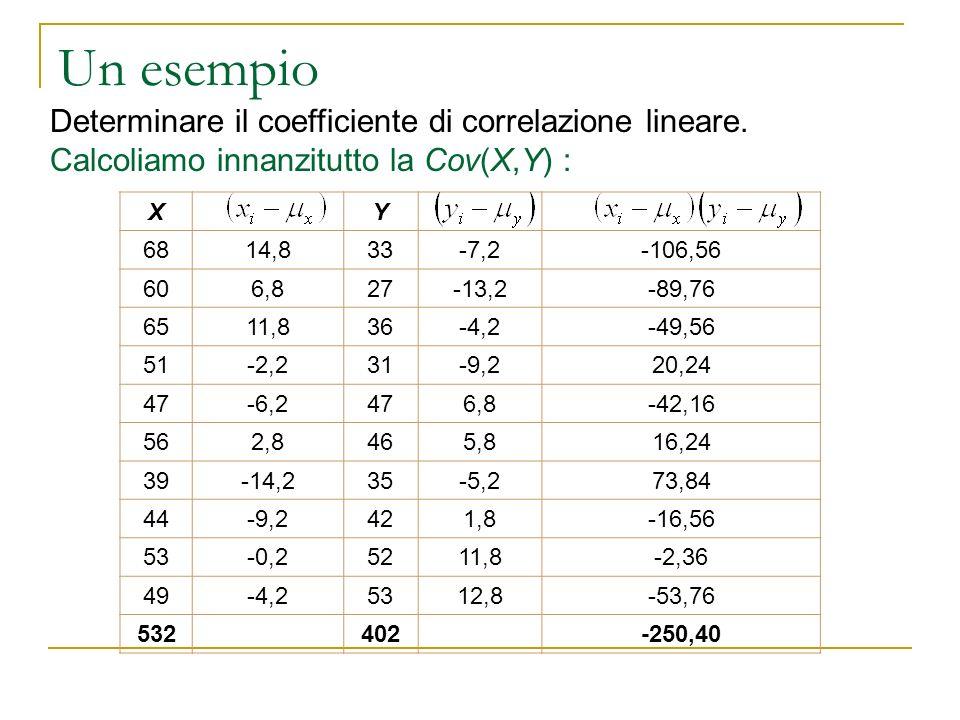 Un esempio. Determinare il coefficiente di correlazione lineare. Calcoliamo innanzitutto la Cov(X,Y) : XY 6814,833-7,2-106,56 606,827-13,2-89,76 6511,
