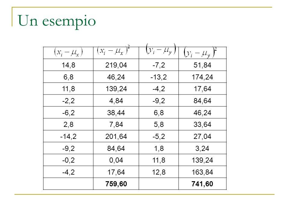 Un esempio 14,8219,04-7,251,84 6,846,24-13,2174,24 11,8139,24-4,217,64 -2,24,84-9,284,64 -6,238,446,846,24 2,87,845,833,64 -14,2201,64-5,227,04 -9,284