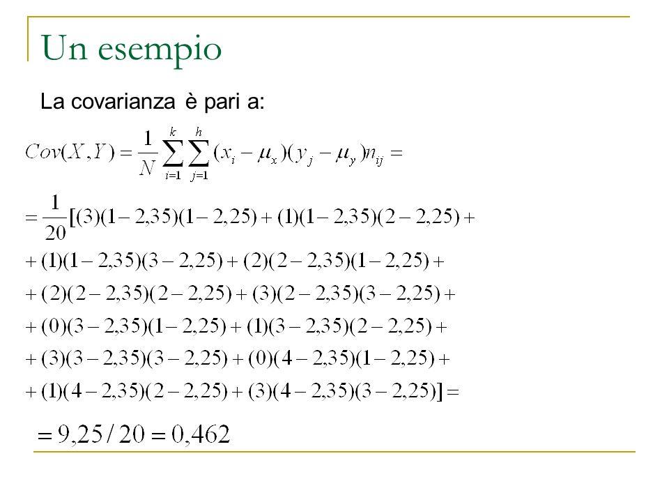 Un esempio La covarianza è pari a: