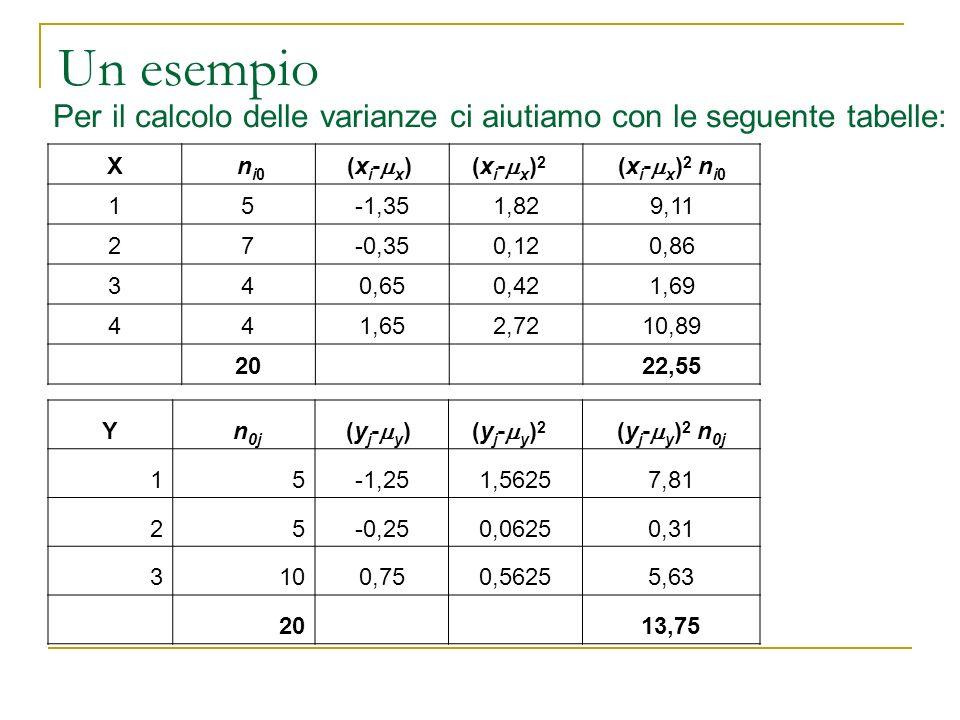 Un esempio X ni0 ni0 (x i - x ) (x i - x ) 2 (x i - x ) 2 n i0 15-1,351,829,11 27-0,350,120,86 340,650,421,69 441,652,7210,89 20 22,55 Y n 0j (y j - y