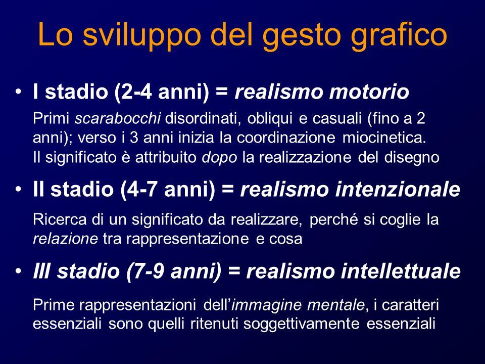 Lo sviluppo del gesto grafico I stadio (2-4 anni) = realismo motorio Primi scarabocchi disordinati, obliqui e casuali (fino a 2 anni); verso i 3 anni