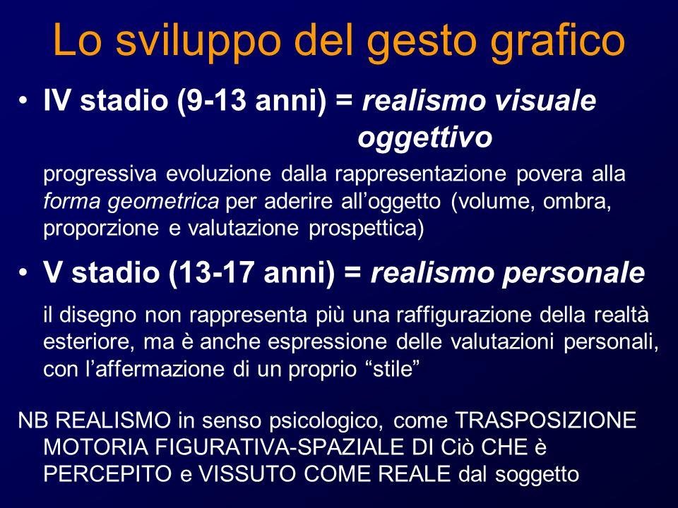 Lo sviluppo del gesto grafico IV stadio (9-13 anni) = realismo visuale oggettivo progressiva evoluzione dalla rappresentazione povera alla forma geome