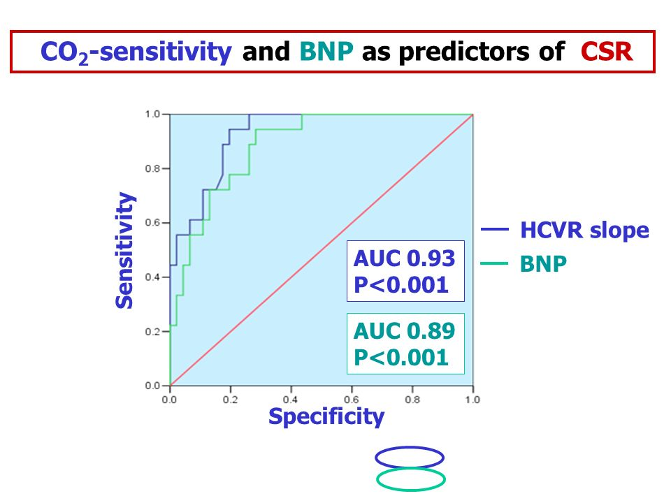 Specificity Sensitivity AUC 0.89 P<0.001 AUC 0.93 P<0.001 CO 2 -sensitivity and BNP as predictors of CSR HCVR slope BNP