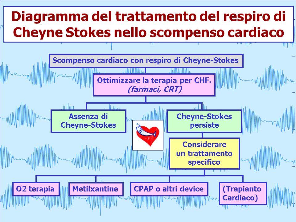 60 sec. Diagramma del trattamento del respiro di Cheyne Stokes nello scompenso cardiaco Scompenso cardiaco con respiro di Cheyne-Stokes Ottimizzare la