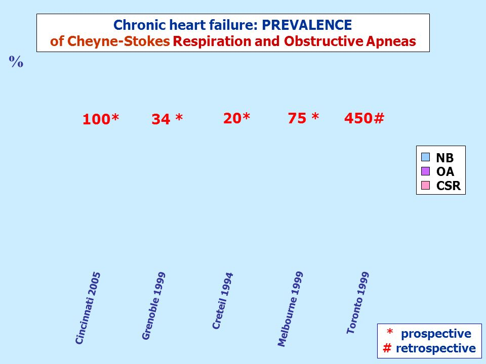 Increased long-term mortality in heart failure due to sleep apnoea is not yet proven T.