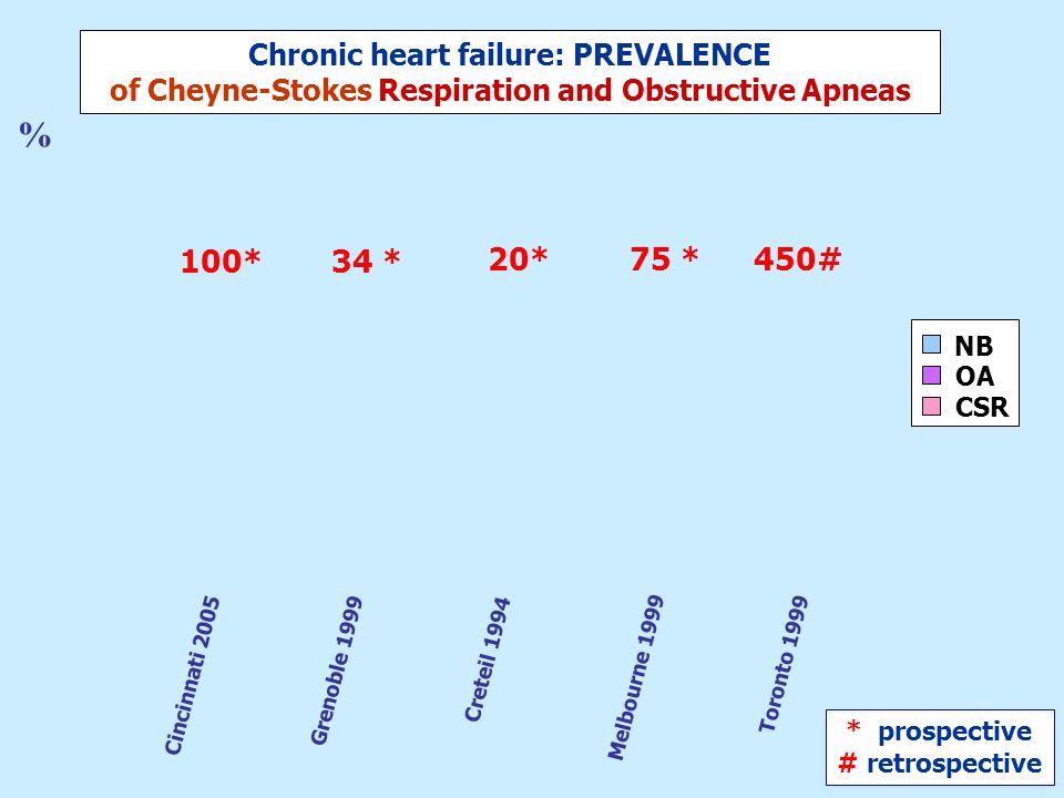 679 patients 5 studies NB OA CSR 44% 56% 16% 40% AB Chronic heart failure: PREVALENCE of Cheyne-Stokes Respiration and Obstructive Apneas