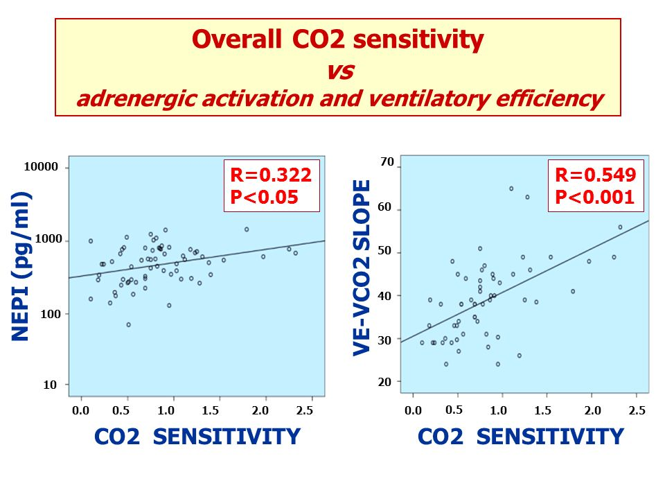 CO2 SENSITIVITY 0.00.51.01.52.02.5 NEPI (pg/ml) 10 100 1000 10000 R=0.322 P<0.05 Overall CO2 sensitivity vs adrenergic activation and ventilatory effi