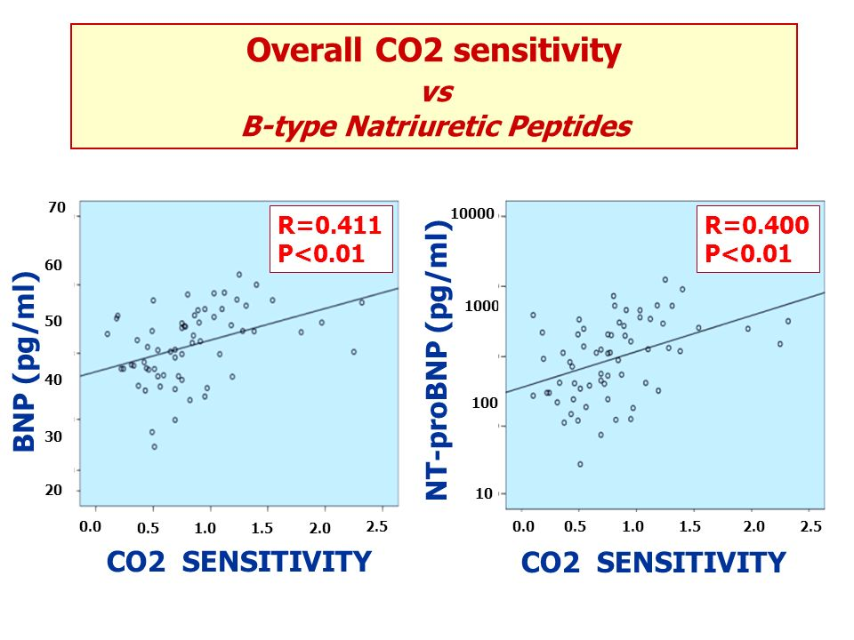 CO2 SENSITIVITY BNP (pg/ml) R=0.549 P<0.001 20 30 40 50 60 70 0.0 0.51.01.52.0 2.5 CO2 SENSITIVITY 0.00.51.01.52.02.5 NT-proBNP (pg/ml) 10 100 1000 10