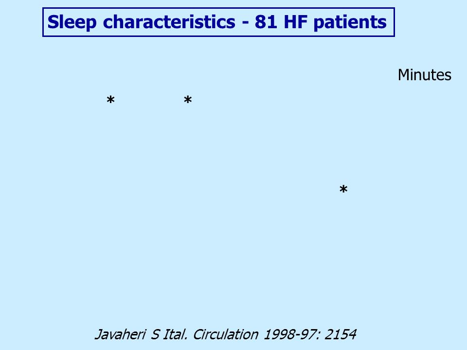 ** Javaheri S Ital. Circulation 1998-97: 2154 Minutes * Sleep characteristics - 81 HF patients